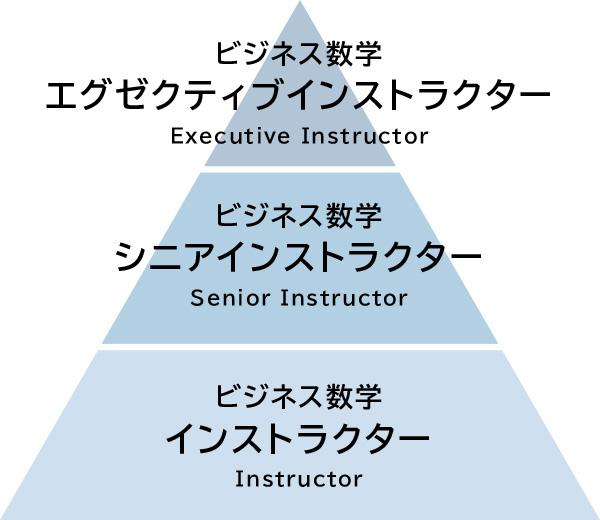 ビジネス数学インストラクター制度について