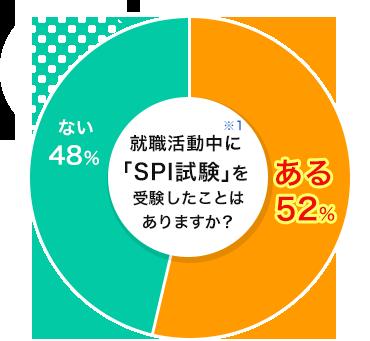 就職活動中に「SPI試験」を受験したことはありますか?「ある→52%」「ない→48%」