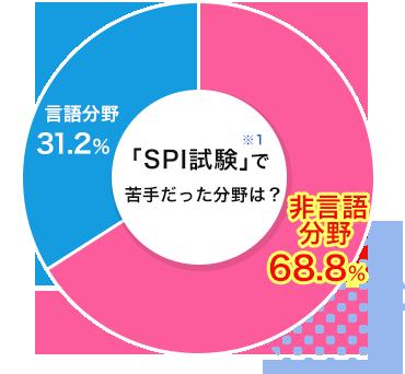 「SPI試験」で苦手だった分野は?「非言語分野→68.8%」「言語分野→31.2%」