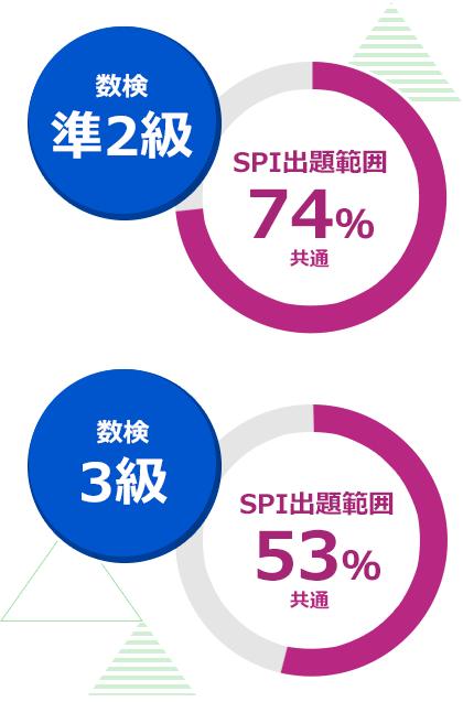 数検準2級「SPI出題範囲→74%」 数検3級「SPI出題範囲→53%」