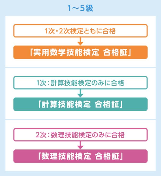 数学検定(1~5級)