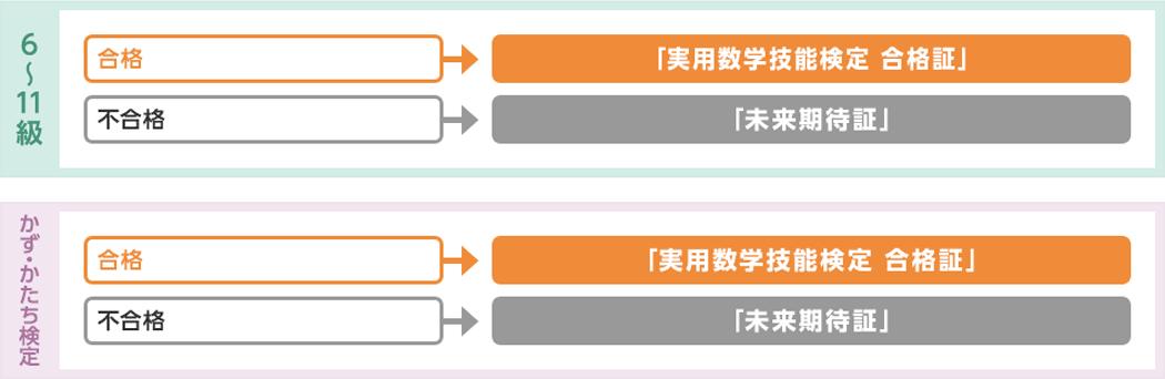 算数検定(6~11級、かず・かたち検定)